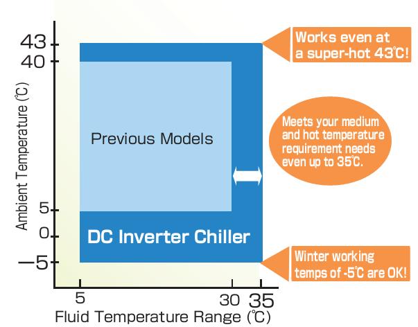 Wide Range of Operating Conditions - Đồ thị nhiệt độ nước theo nhiệt độ môi trường