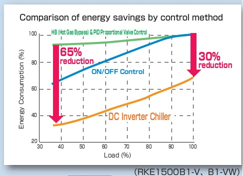 Picture 2 - Hình 2: Comparision of energy savings by control method - So sánh hiệu quả tiết kiệm năng lượng giữa các phương pháp