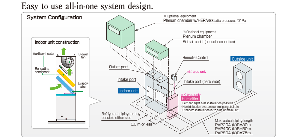 easy to use all-in-one system design