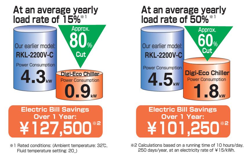 Tiết kiệm điện trên năm