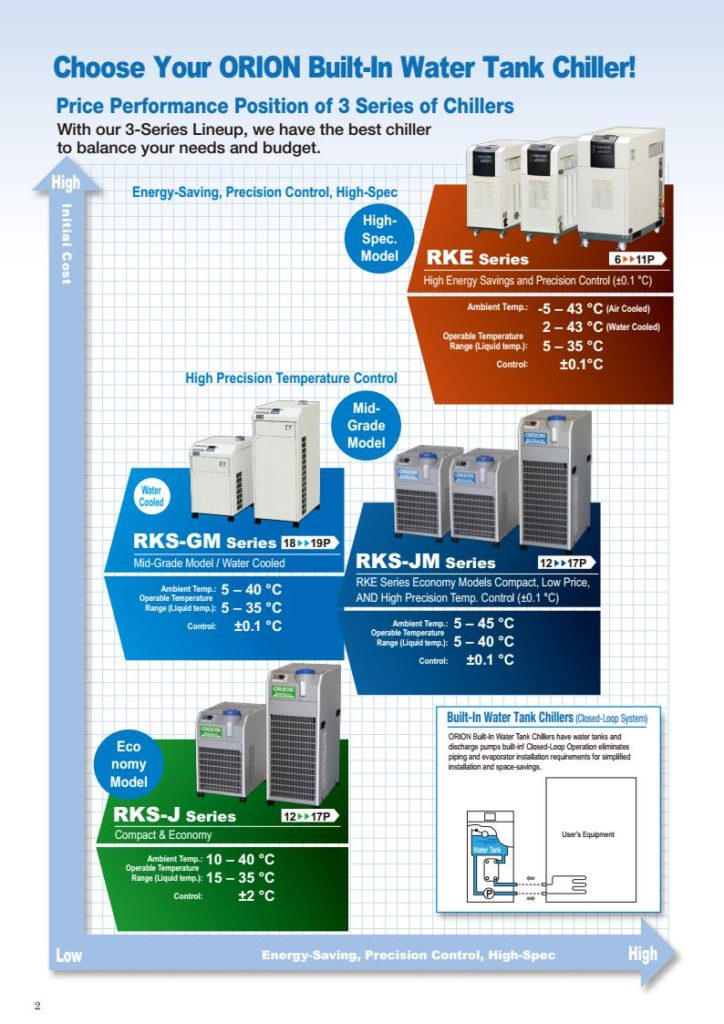 CHi phí đầu tư phù hợp cho máy làm lạnh nước