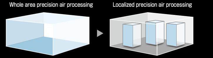chuyển từ không gian lớn sang điều khiển chính xác cho từng không gian nhỏ