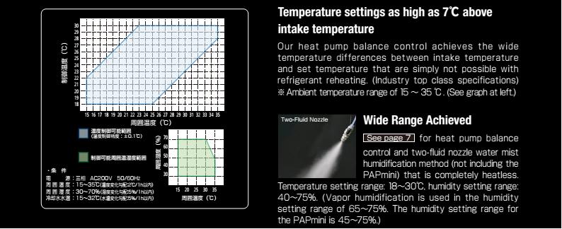 điều khiển nhiệt độ linh động