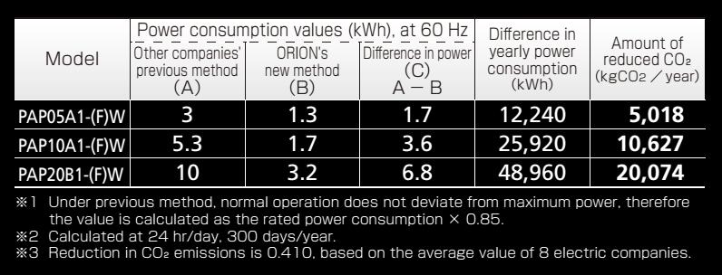 giảm thiểu năng lượng giảm thiểu lượng CO2 phát ra