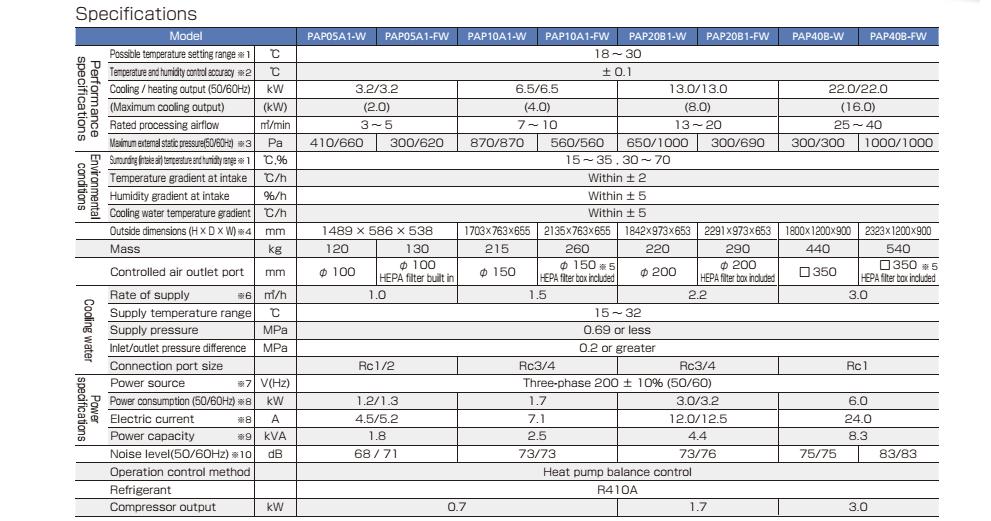 thông số của dòng giải nhiệt nước