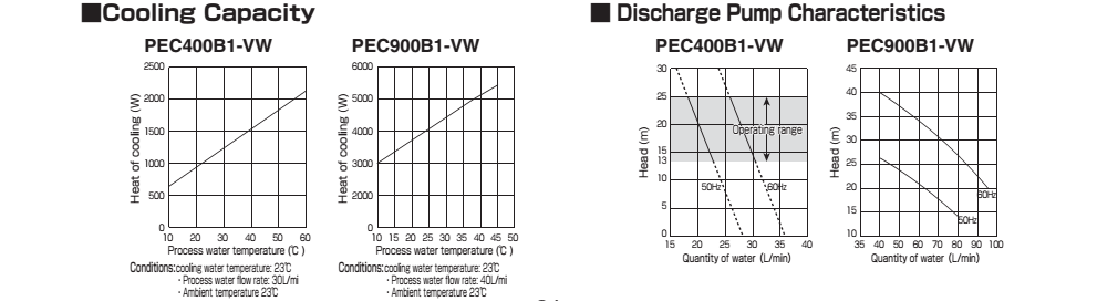 cooling capacity and discharge pump characteristics
