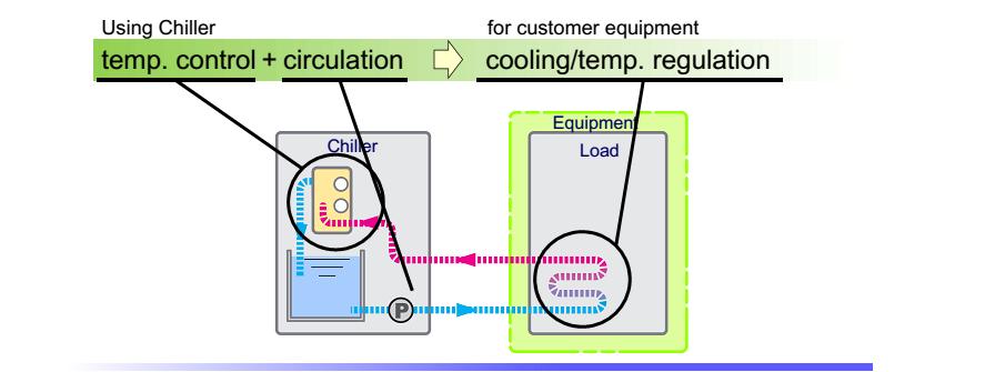 máy làm lạnh nước hoạt động như thế nào